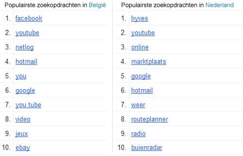 google_trends_belgie_nl